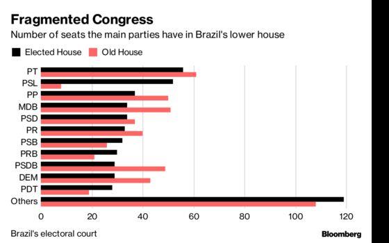 Bolsonaro's Deal-Making in Spotlight as Brazil Congress Returns