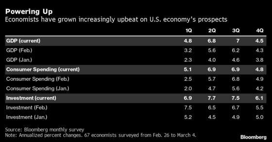 Economists Ratchet Up U.S. Growth Forecasts on Spending Plan