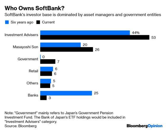 SoftBank Buyback Magic May Soon Wear Thin