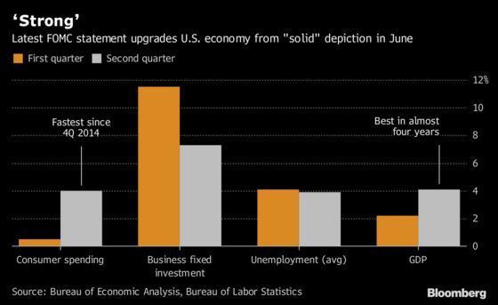 Fed Upgrades Assessment of U.S. at Latest Policy Meeting: Chart