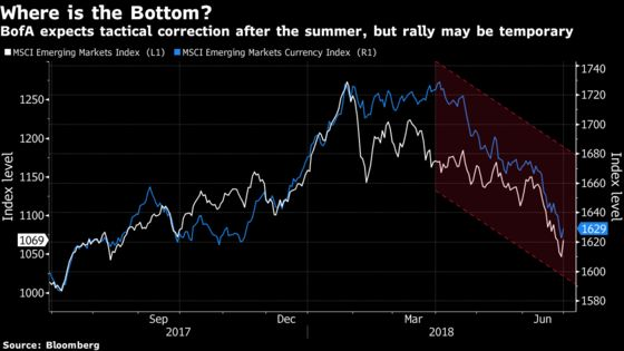 BofA Expects Short-Lived Emerging-Market Rally in a Few Months