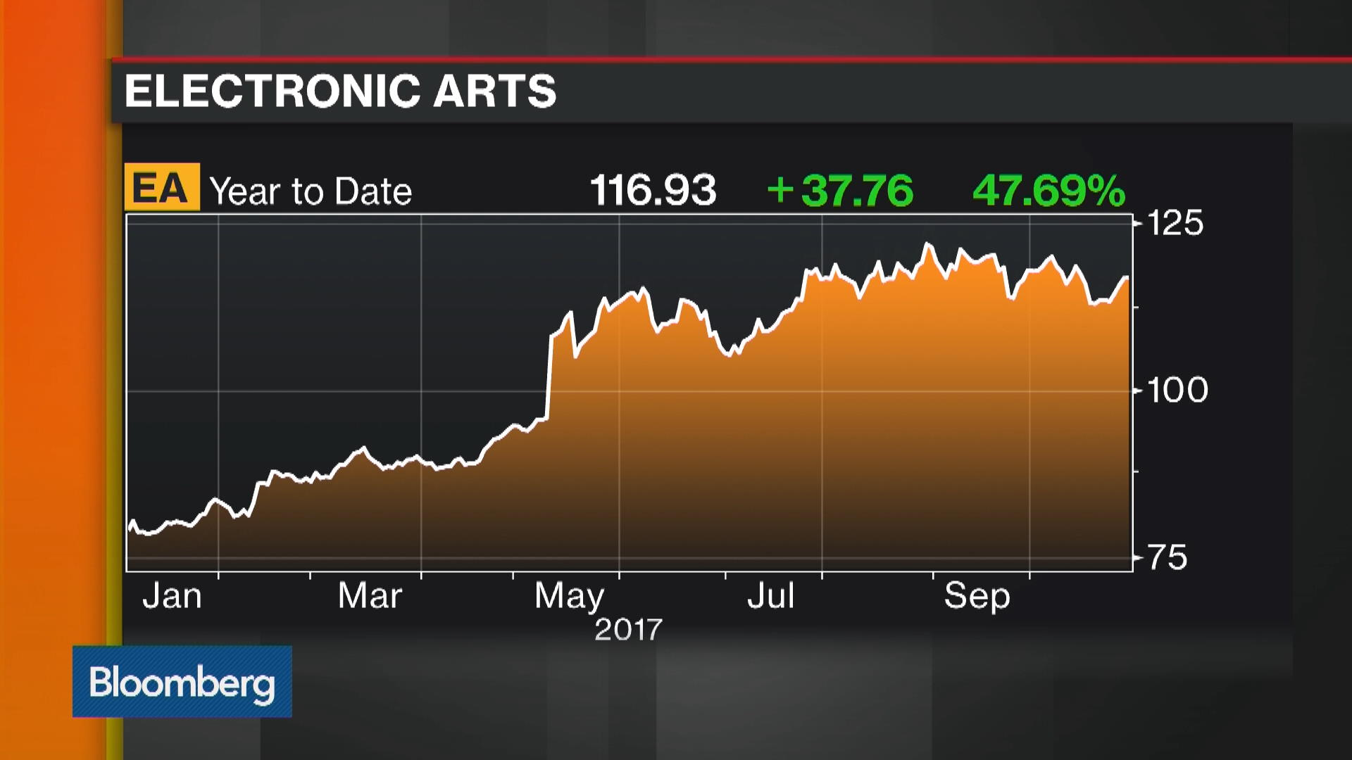 Eanasdaq Gs Stock Quote Electronic Arts Inc Bloomberg Markets