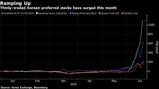 South Korea Warns of Retail Investor Frenzy as Preferred Stock Soars 1,270%