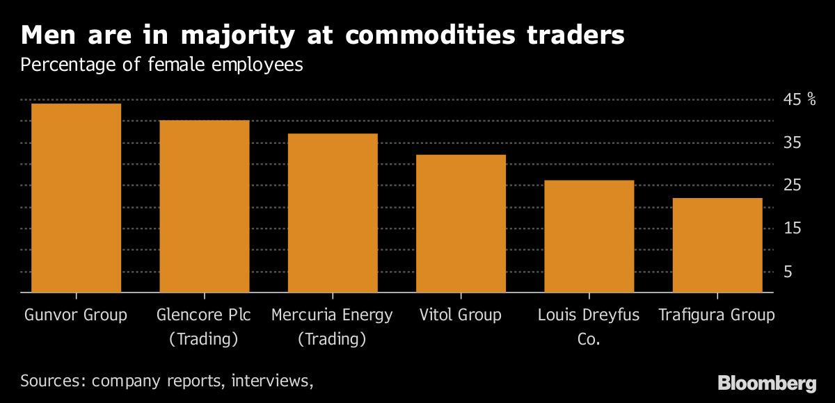 There Are 316 Men Leading Commodity Houses and Only 14 Women