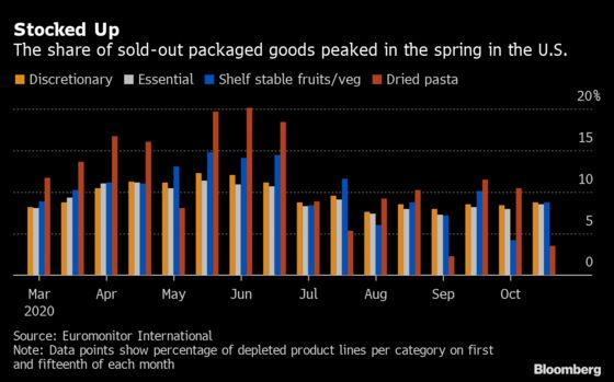Food-Stockpiling Is Back, With 3,400% Pantry Surge