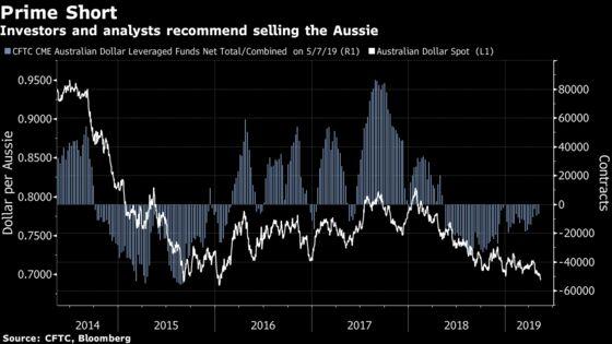 It's All Starting to Look Glum for the Australian Dollar