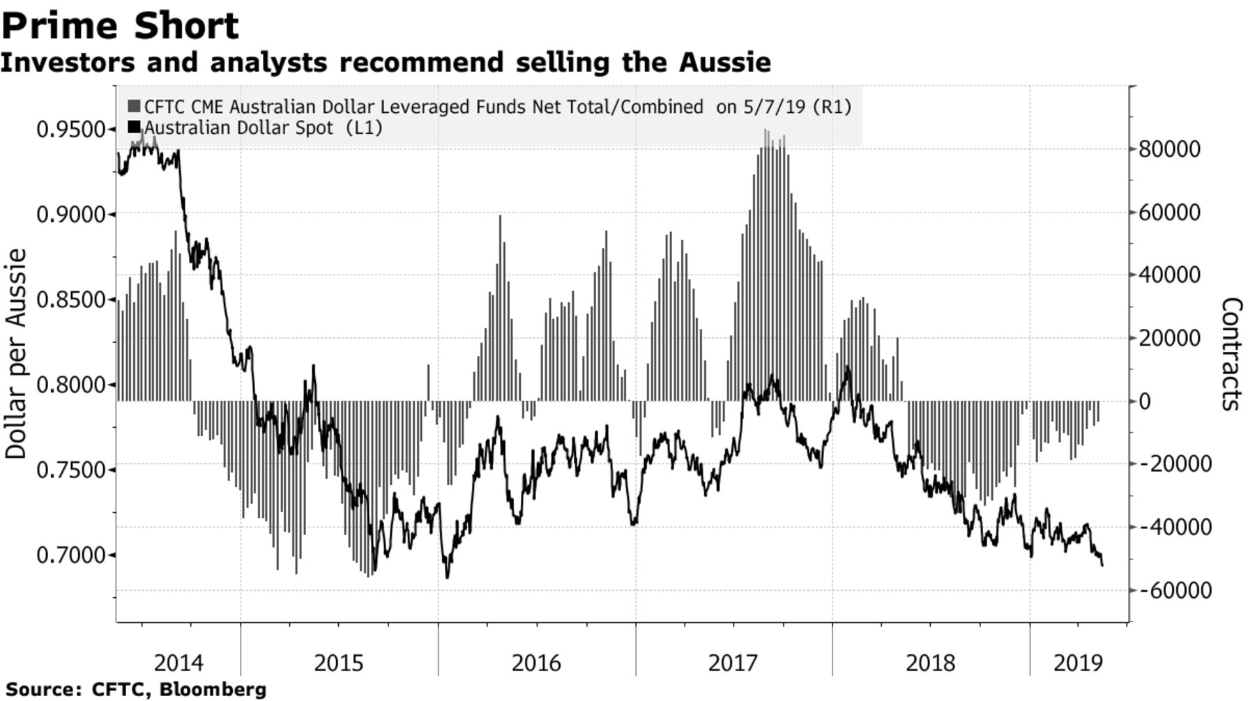 Investors and analysts recommend selling the Aussie