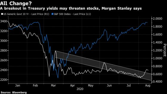 Morgan Stanley Sees Stocks Hit in Bond Rout as Bull Market Forms
