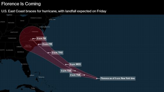 Florence Aims for U.S. East Coast as 1 Million Told to Leave