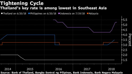 Thailand Decision Guide: Laying the Groundwork for a Rate Hike