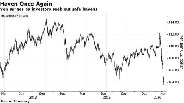 Lo yen cresce mentre gli investitori cercano rifugi sicuri