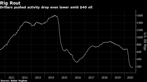 Shale Drillers Extend Historic Retreat on Stagnant Oil Prices