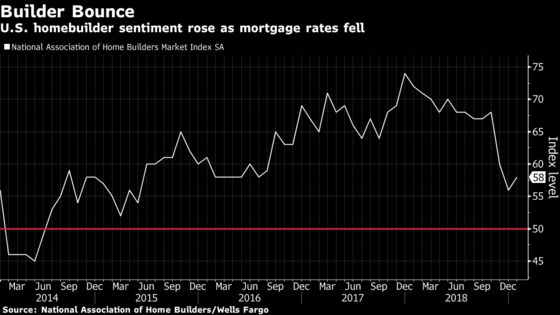 U.S. Homebuilder Sentiment Gauge Rises From a Three-Year Low