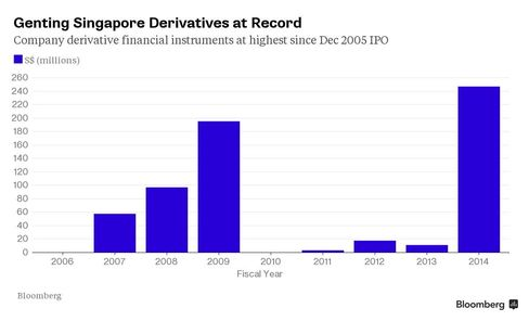 Genting Singapore Derivatives at Record