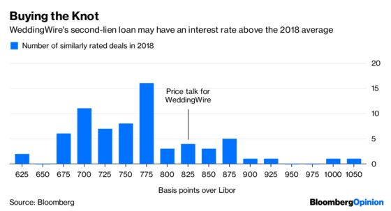 Even Wedding Planning Involves Leveraged Loans