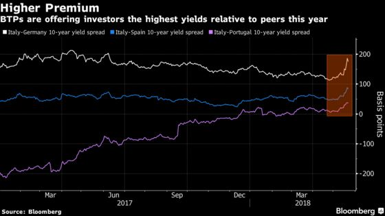 Italian Bond Bulls, a Lonely Crew, Are Still Clinging Onto Hope