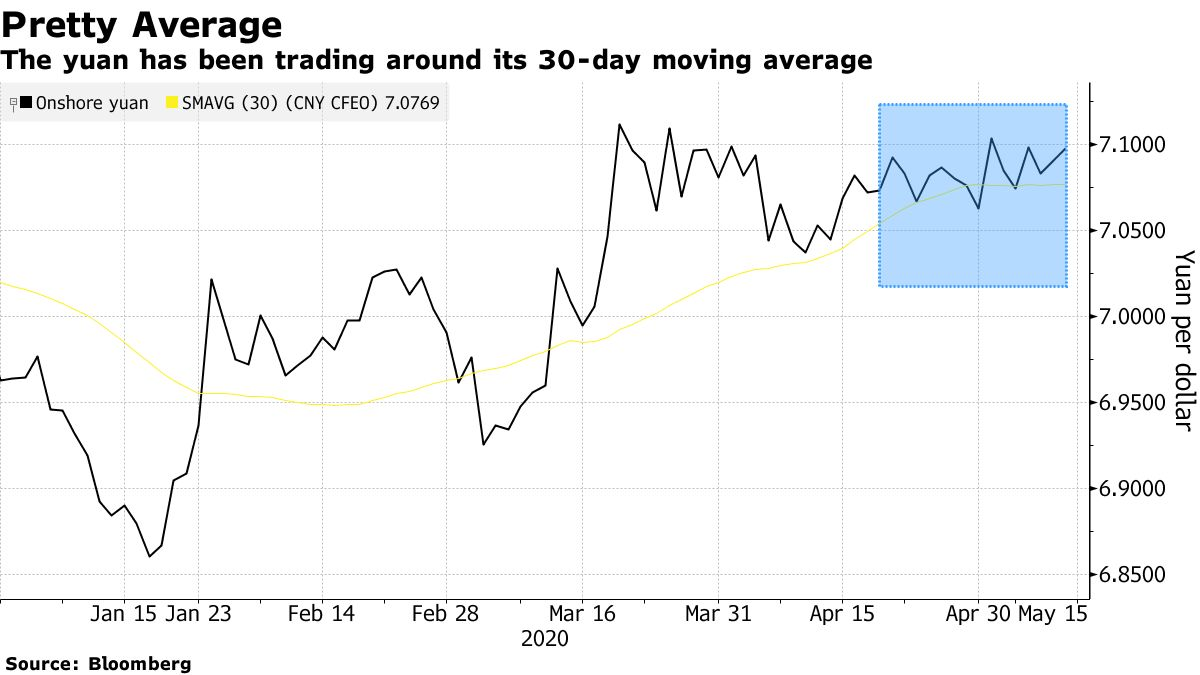 The yuan has been trading around its 30-day moving average