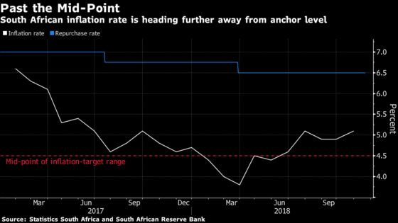 Rand Extends Gain as Inflation Fails to Buoy South Africa's Doves