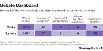 Dashboard Chart