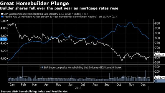 Housing Bear Who Called 2018 Slowdown SaysWorst Yet to Come