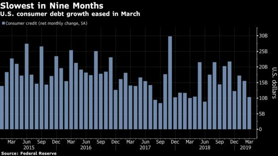 U.S. Consumer Credit Growth in March Was Slowest in Nine Months