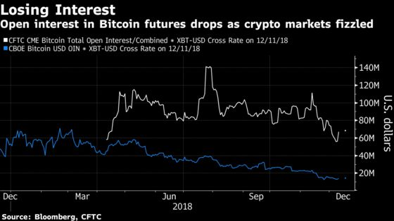 Pros Are Ditching the Bitcoin Market, JPMorgan Says