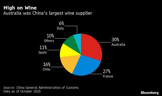 China Sets Duties on Australia Wine for 5 Years as Ties Sour