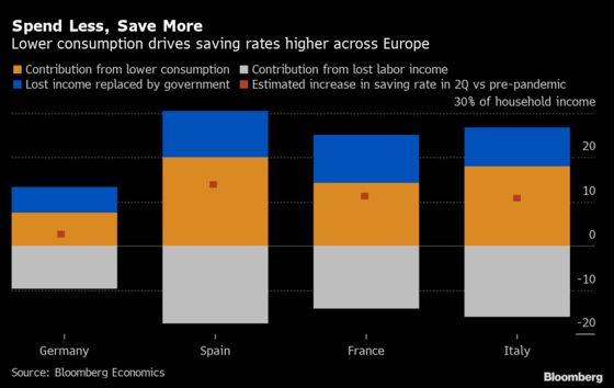 Lower Consumption, Government Support Drive Euro-Area Savings Higher