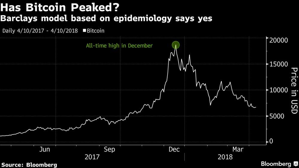 1000x 1 - L'analisi diBarclays: Bitcoin come l'influenza, ha raggiunto il picco