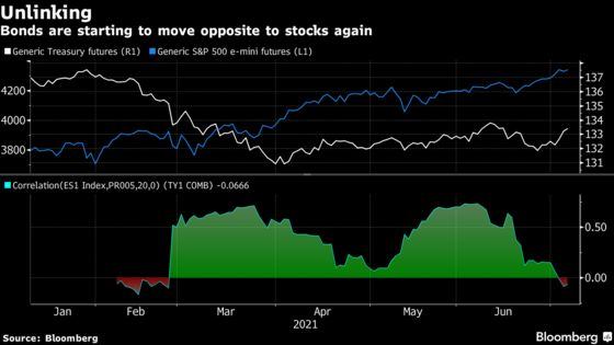 Bonds Are Hinting They'll Hedge Stocks Again as Growth Bets Ease