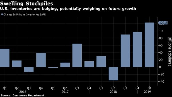 U.S. inventories are bulging, potentially weighing on future growth