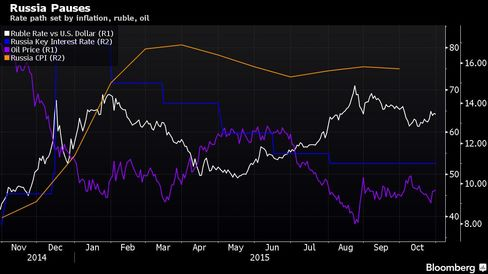 Rate path set by inflation, ruble, oil