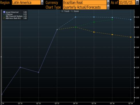 Top 3 forecasters for the real last quarter see Brazil's currency declining more by December