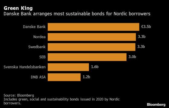 Danske Becomes Nordic ESG Debt Leader After $4 Billion in Deals