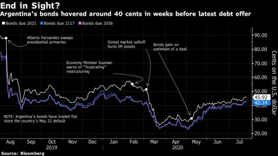 Argentina Creditors Boost Bargaining Power With New Funds