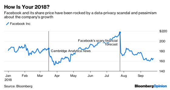 Facebook's Terrible Year Hits a New Low