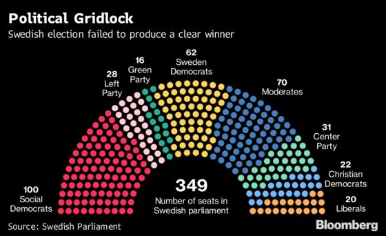 Swedish Party Leaders Report Little Progress in Talks to Form Government