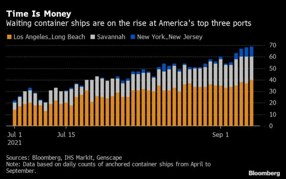 Cargo Congestion Worsens With More ShipsWaiting to Enter U.S. Ports