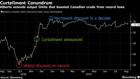 Alberta Oil-Output Cuts Extended as Glut Persists