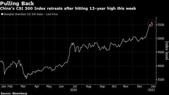 Chinese Stocks Fall Most Since September, Pulling Back From 13-Year High