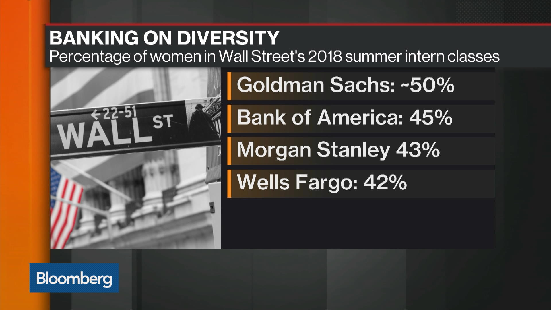 Wall Street Claims Success on Diversity—At Least With