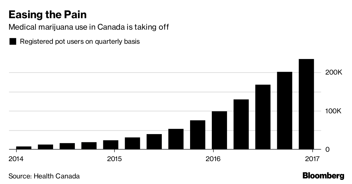 Use Of Medical Marijuana Is Soaring In Canada Bloomberg