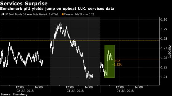 Gilts Decline After U.K. Services PMI Climbs More Than Forecast