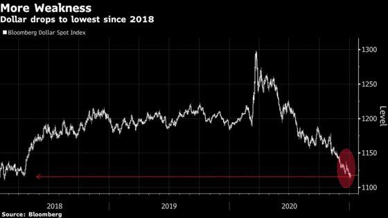Slumping U.S. Dollar Creates Problem for Central Banks Elsewhere