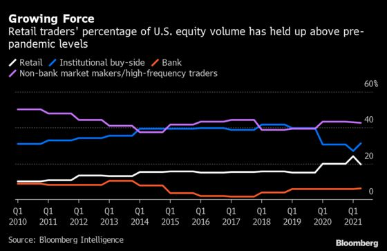 Quants Are Rethinking Stock Trades in the Manic Reddit Era