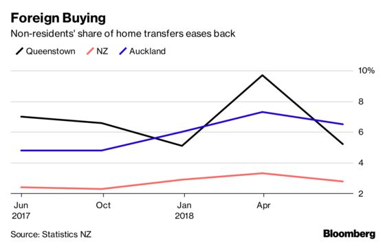 New Zealand Passes Law to Crack Down on Foreign Home Buyers