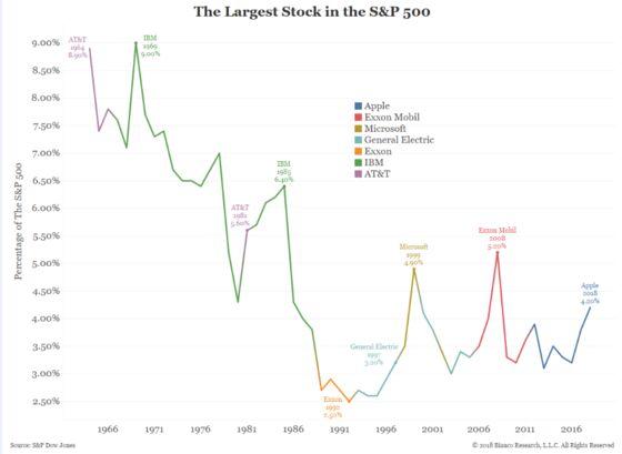 The $1 Trillion Market Cap Race Is a Zero Sum Game