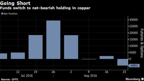 Copper falls again, but zinc still higher