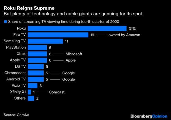 Roku Is $60Billion of Amazon Defiance
