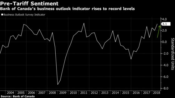 Canadian Business Sentiment Nears Record Amid Capacity Constraints